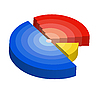 radiales Diagramm