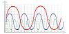 Векторный клипарт: Диаграмма с цветными волнами