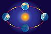ID 3052809 | Sezon na planecie Ziemia. Równonocy i przesilenia. | Stockowa ilustracja wysokiej rozdzielczości | KLIPARTO